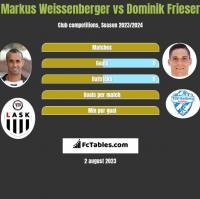 Markus Weissenberger vs Dominik Frieser h2h player stats
