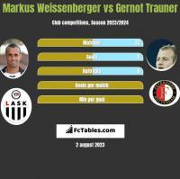 Markus Weissenberger vs Gernot Trauner h2h player stats