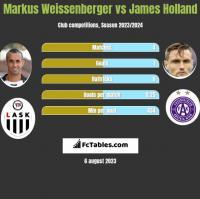 Markus Weissenberger vs James Holland h2h player stats
