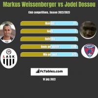 Markus Weissenberger vs Jodel Dossou h2h player stats