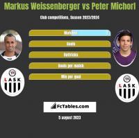 Markus Weissenberger vs Peter Michorl h2h player stats