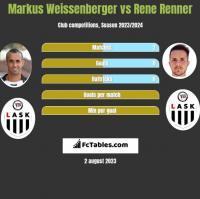 Markus Weissenberger vs Rene Renner h2h player stats