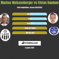Markus Weissenberger vs Stefan Haudum h2h player stats