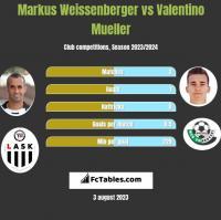 Markus Weissenberger vs Valentino Mueller h2h player stats