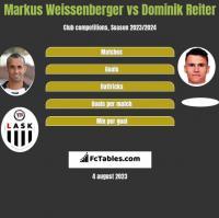 Markus Weissenberger vs Dominik Reiter h2h player stats