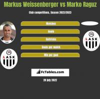 Markus Weissenberger vs Marko Raguz h2h player stats