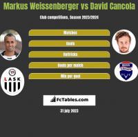 Markus Weissenberger vs David Cancola h2h player stats
