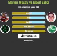 Markus Wostry vs Albert Vallci h2h player stats