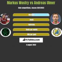 Markus Wostry vs Andreas Ulmer h2h player stats
