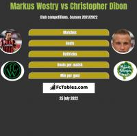 Markus Wostry vs Christopher Dibon h2h player stats