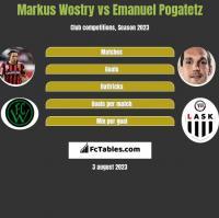 Markus Wostry vs Emanuel Pogatetz h2h player stats
