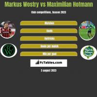 Markus Wostry vs Maximilian Hofmann h2h player stats