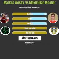 Markus Wostry vs Maximilian Woeber h2h player stats