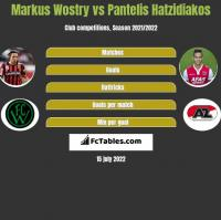 Markus Wostry vs Pantelis Hatzidiakos h2h player stats