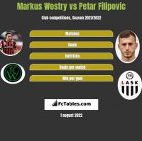 Markus Wostry vs Petar Filipovic h2h player stats