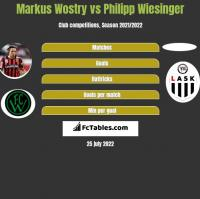 Markus Wostry vs Philipp Wiesinger h2h player stats