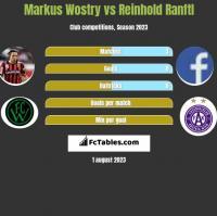 Markus Wostry vs Reinhold Ranftl h2h player stats
