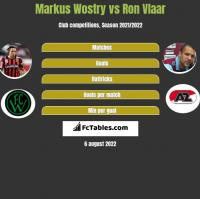 Markus Wostry vs Ron Vlaar h2h player stats