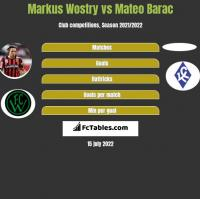 Markus Wostry vs Mateo Barac h2h player stats