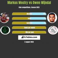 Markus Wostry vs Owen Wijndal h2h player stats