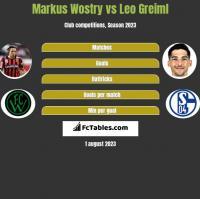 Markus Wostry vs Leo Greiml h2h player stats