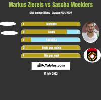 Markus Ziereis vs Sascha Moelders h2h player stats