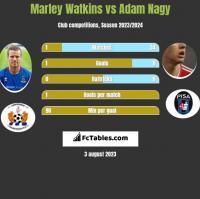 Marley Watkins vs Adam Nagy h2h player stats
