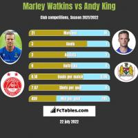Marley Watkins vs Andy King h2h player stats