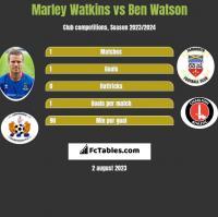 Marley Watkins vs Ben Watson h2h player stats