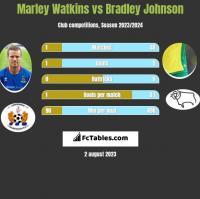 Marley Watkins vs Bradley Johnson h2h player stats