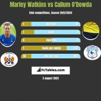 Marley Watkins vs Callum O'Dowda h2h player stats