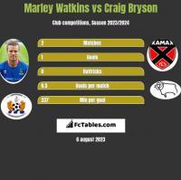 Marley Watkins vs Craig Bryson h2h player stats