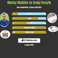 Marley Watkins vs Craig Forsyth h2h player stats