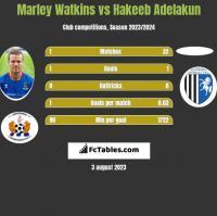 Marley Watkins vs Hakeeb Adelakun h2h player stats