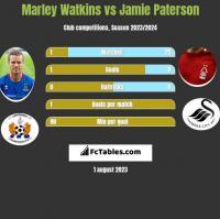 Marley Watkins vs Jamie Paterson h2h player stats