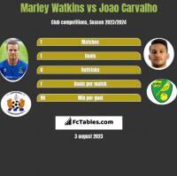 Marley Watkins vs Joao Carvalho h2h player stats