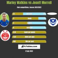 Marley Watkins vs Joseff Morrell h2h player stats