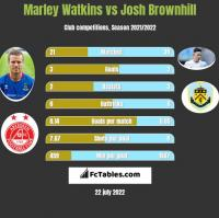 Marley Watkins vs Josh Brownhill h2h player stats