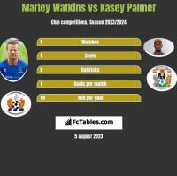 Marley Watkins vs Kasey Palmer h2h player stats