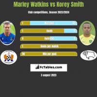 Marley Watkins vs Korey Smith h2h player stats