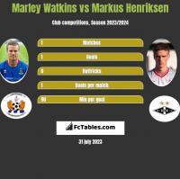 Marley Watkins vs Markus Henriksen h2h player stats