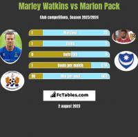 Marley Watkins vs Marlon Pack h2h player stats