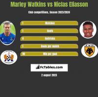 Marley Watkins vs Niclas Eliasson h2h player stats