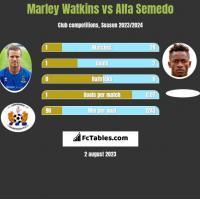Marley Watkins vs Alfa Semedo h2h player stats