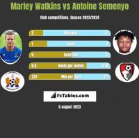 Marley Watkins vs Antoine Semenyo h2h player stats