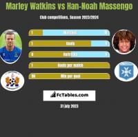 Marley Watkins vs Han-Noah Massengo h2h player stats