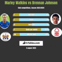 Marley Watkins vs Brennan Johnson h2h player stats