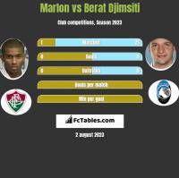Marlon vs Berat Djimsiti h2h player stats
