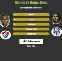 Marlon vs Bruno Alves h2h player stats