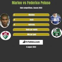 Marlon vs Federico Peluso h2h player stats
